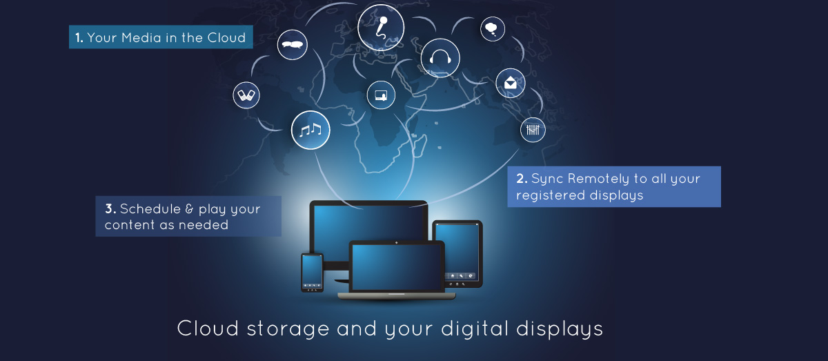 Digital-Displays-Cloud-Computing